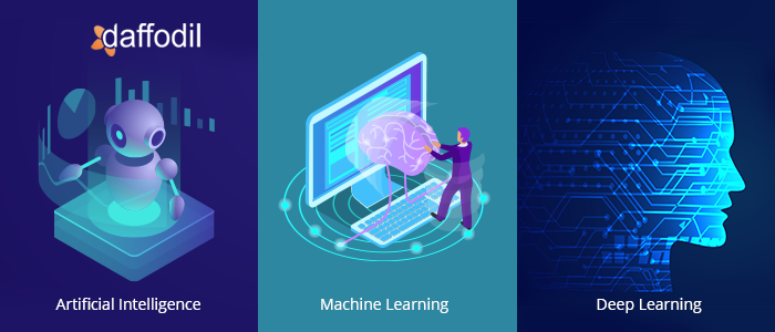 AI, machine learning, deep learning