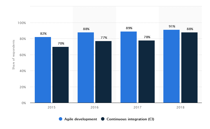 Agile and CI adoption