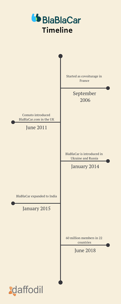 BlaBlaCar Timeline
