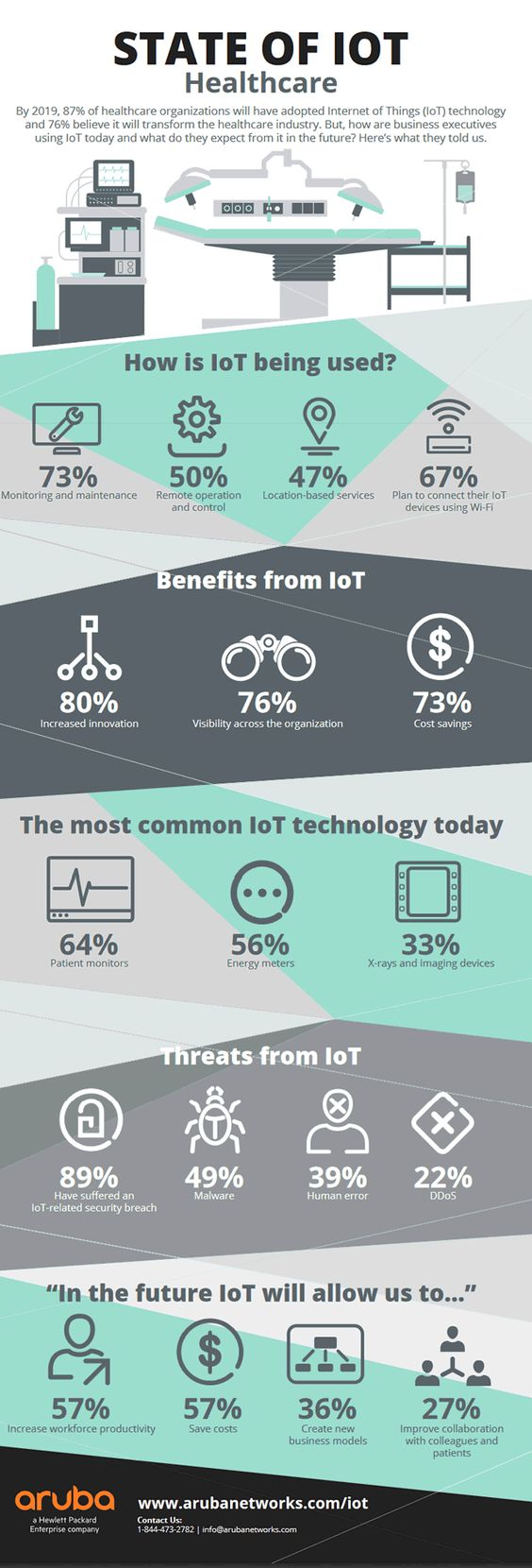 IoT in Healthcare-Infographics.jpg