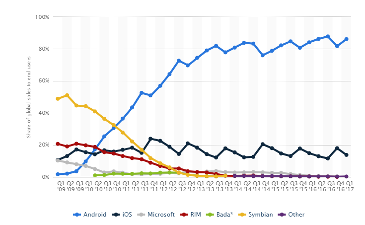 Mobile-OS-market-share-2017.png