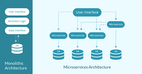 Monolithic vs Microservices