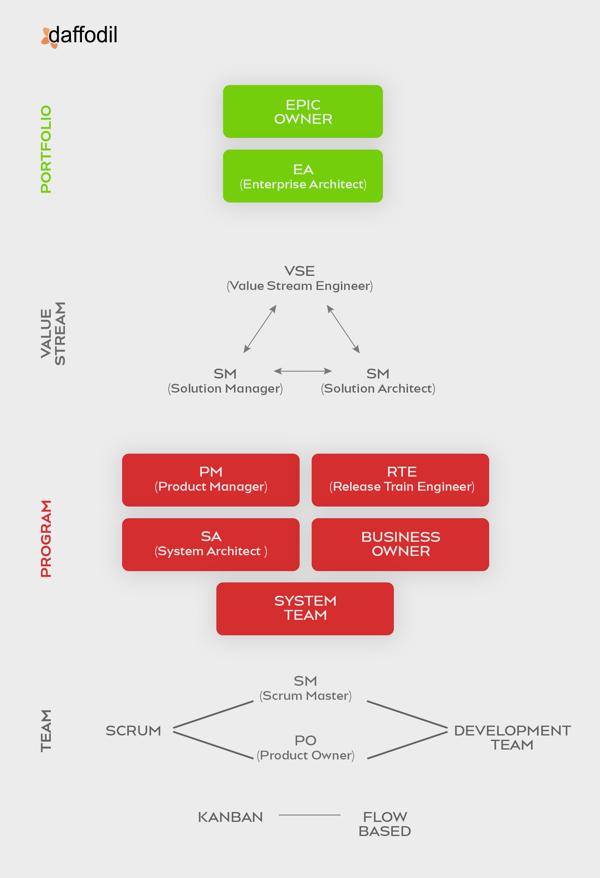 Scaled Agile Framework Diagram