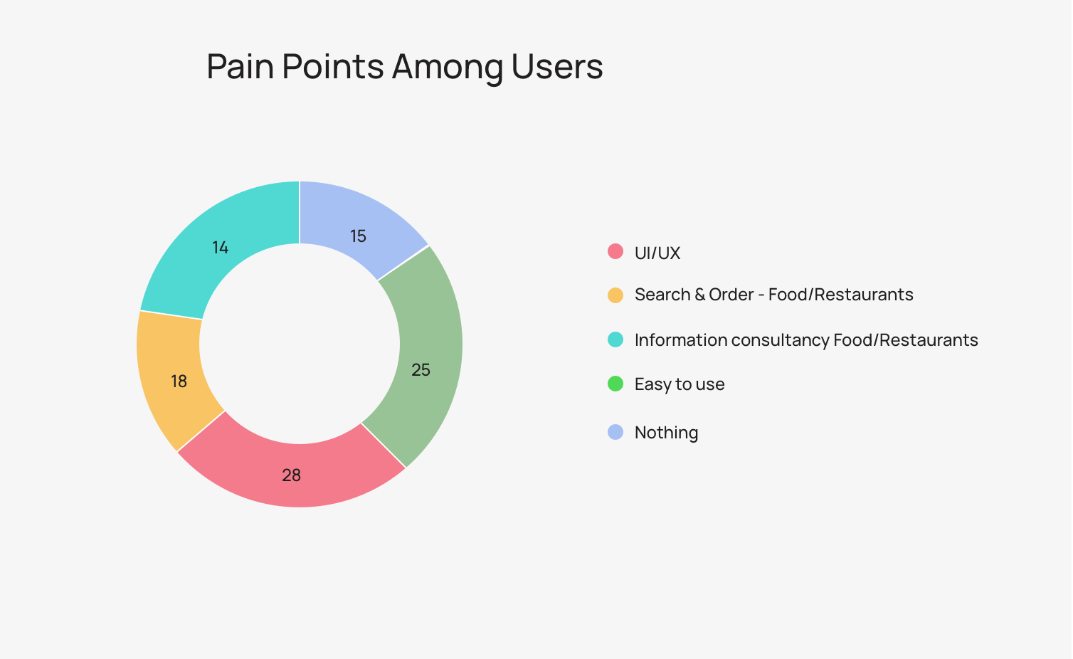 User Pain Points