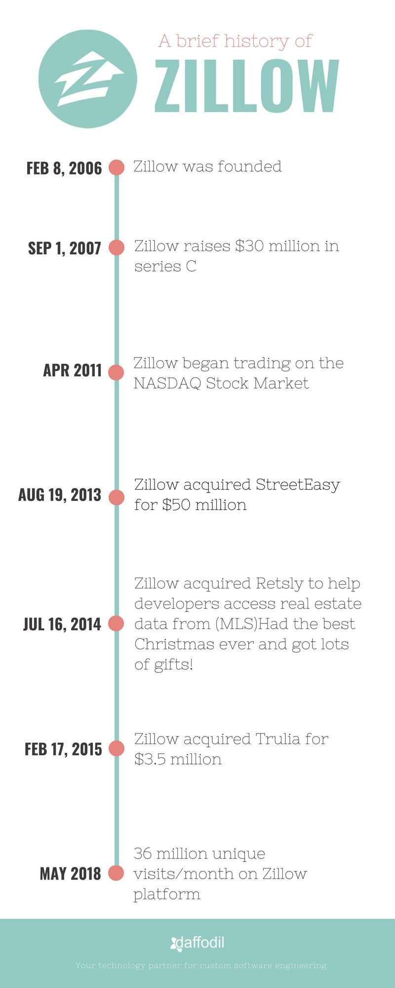 Zillow Timeline