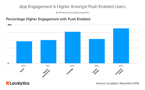 app_engagement_with_push_notifications.png