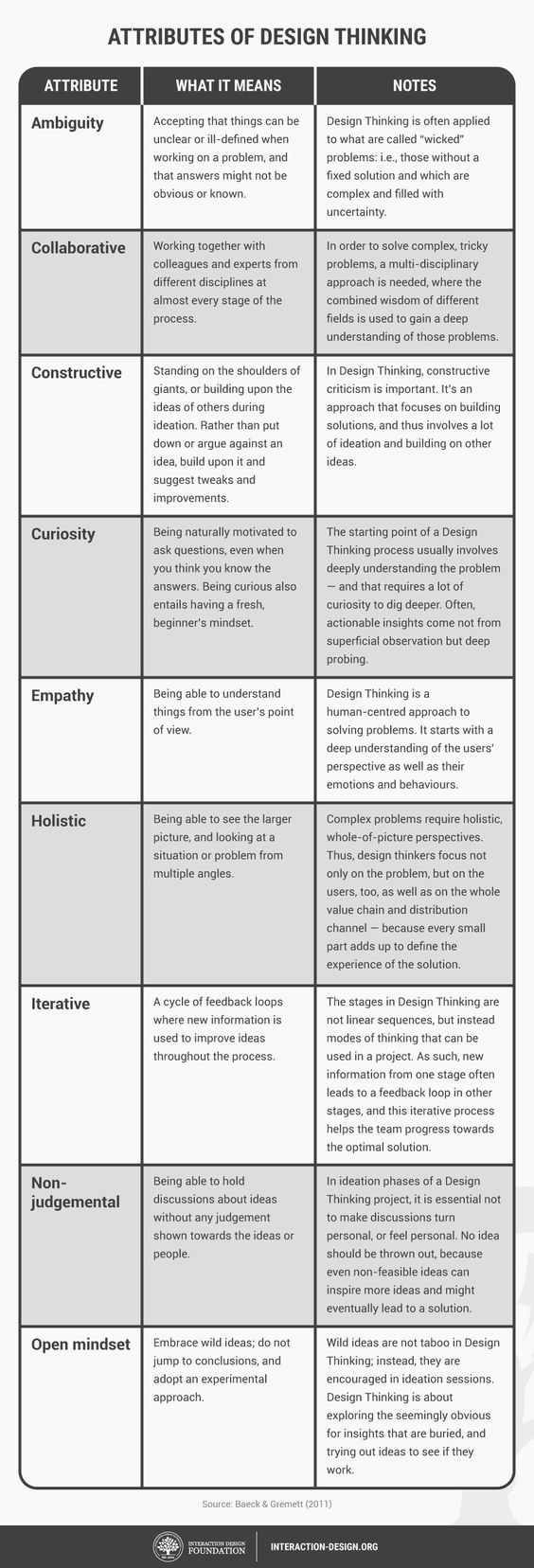 attributes of design thinking