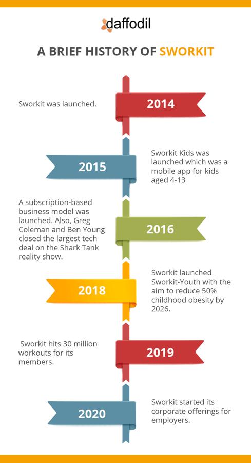 history of sworkit