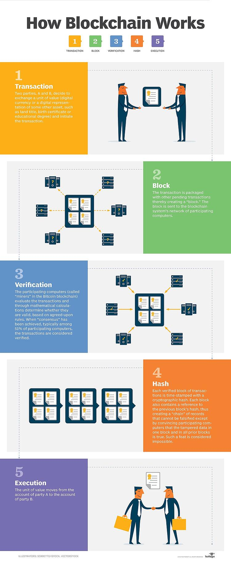 how_blockchain_works.jpg