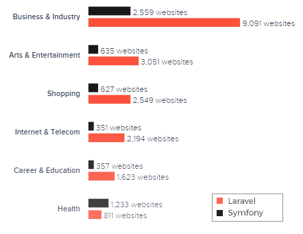 laravel vs symfony websites category