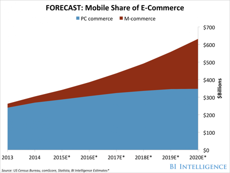 mobile share of e-commerce.png