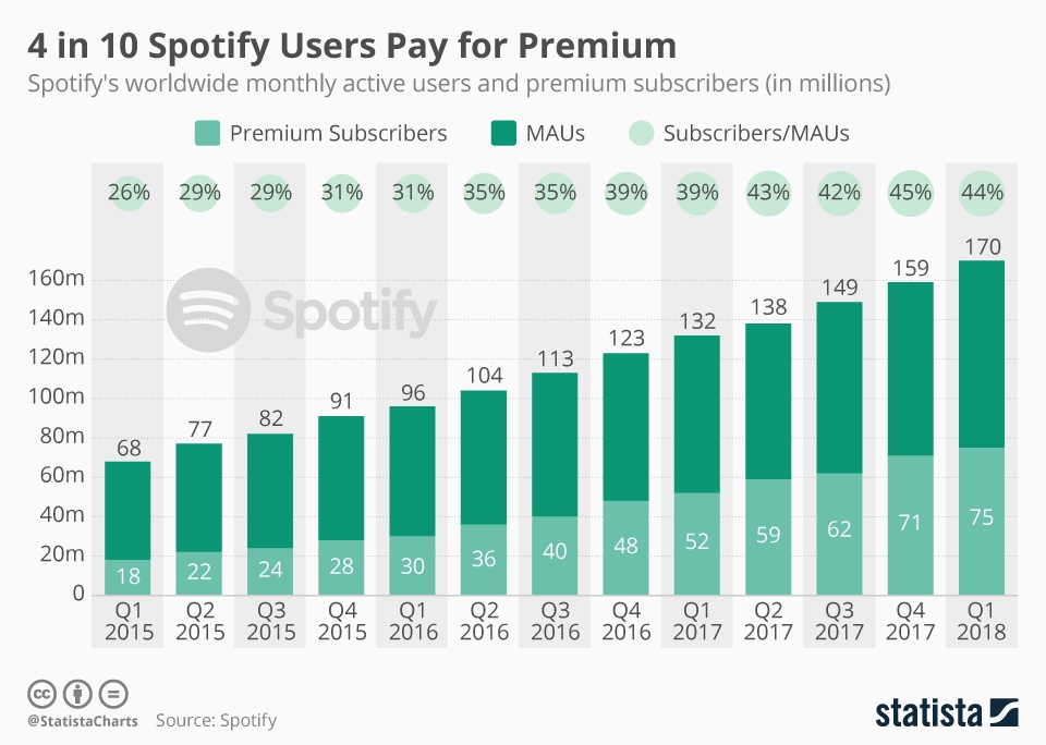 spotify_subscribers_and_active_users