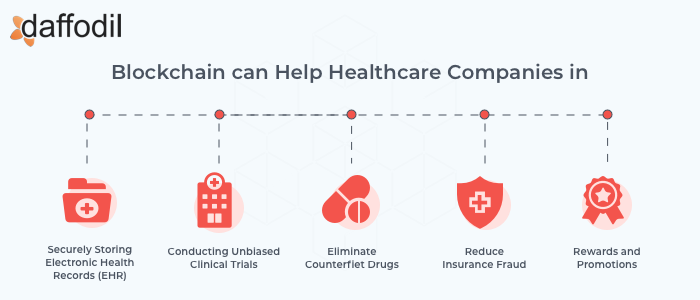 Blockchain can help healthcare