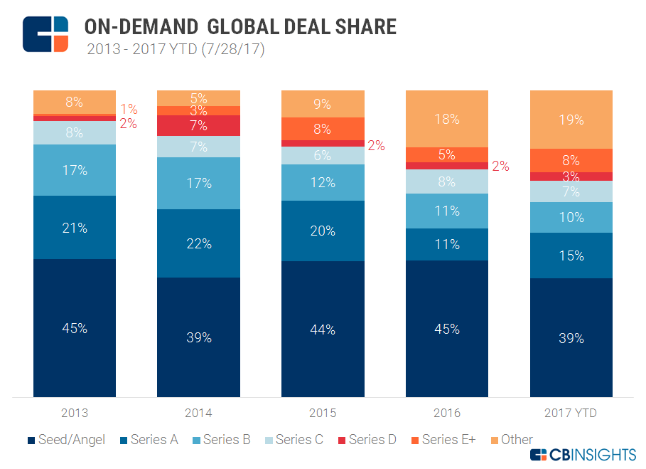 Deal-Share-On-Demand