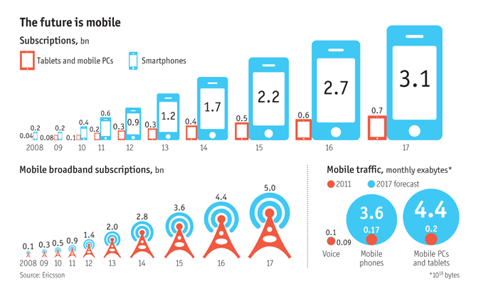 Mobile app future Stats