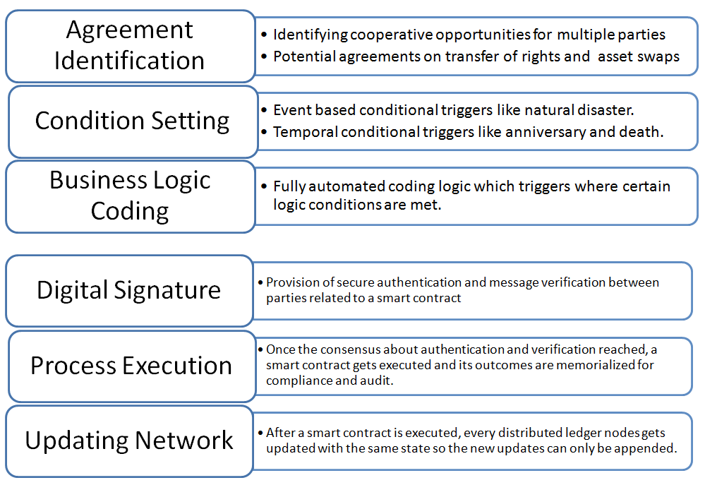 anatomy_of_smart_contracts.png
