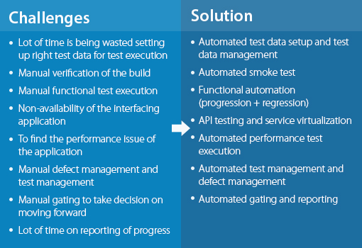 challenges and solutions while continous testing in devops