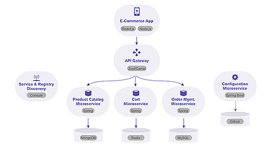 microservices foe ecommerce