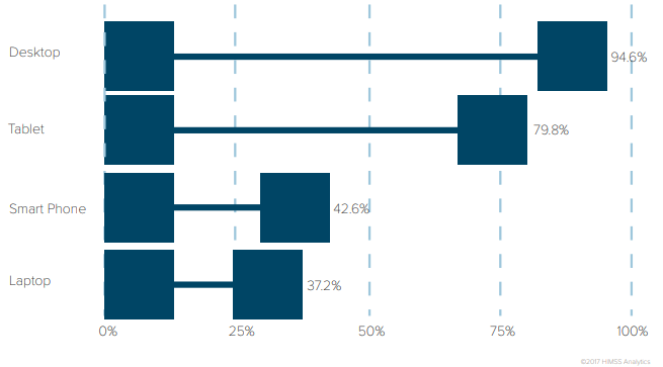 mobile_device_use_percentage