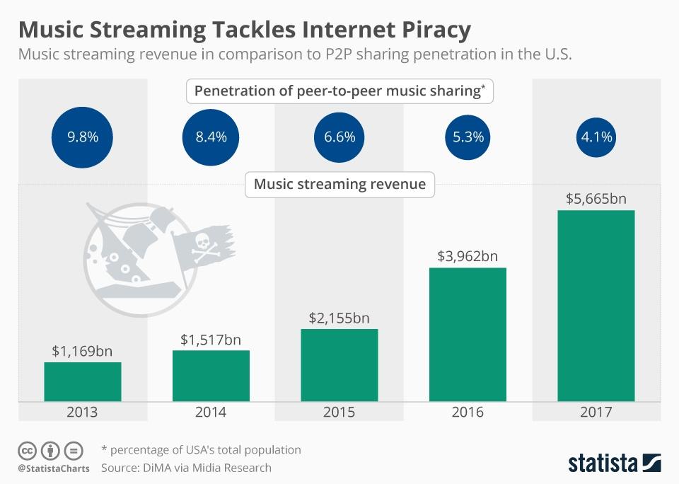 music_streaming_vs_peer_to_peer_sharing