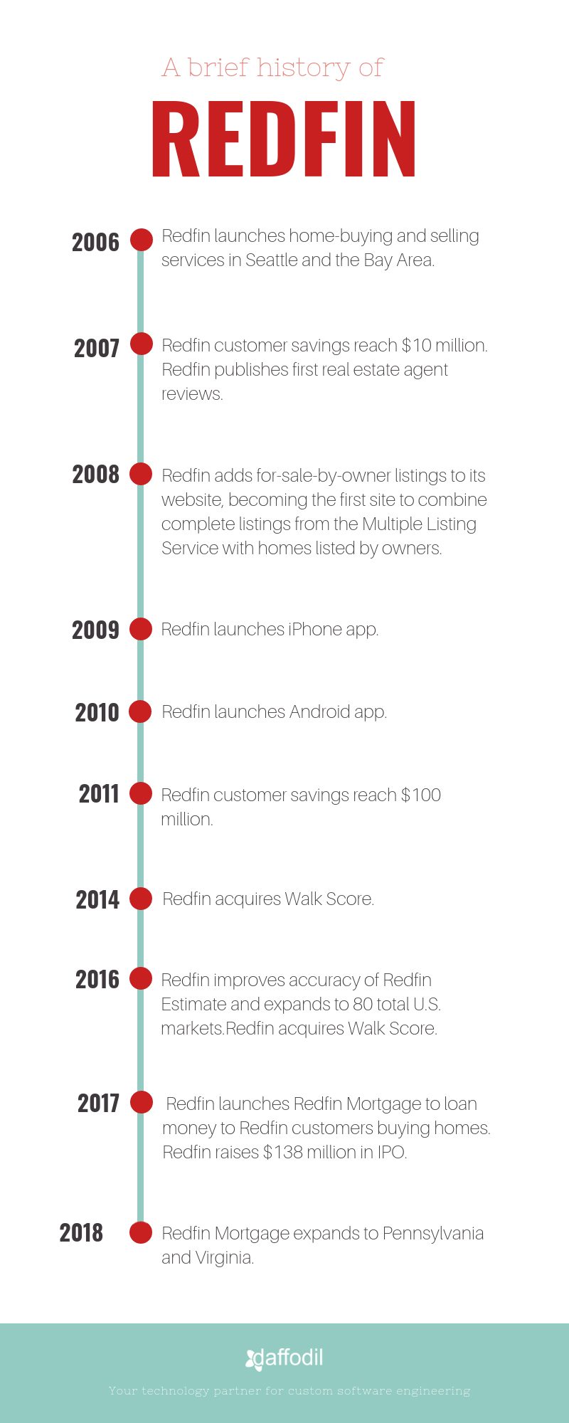 redfin business timeline
