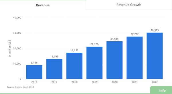 ridesharing revenue US