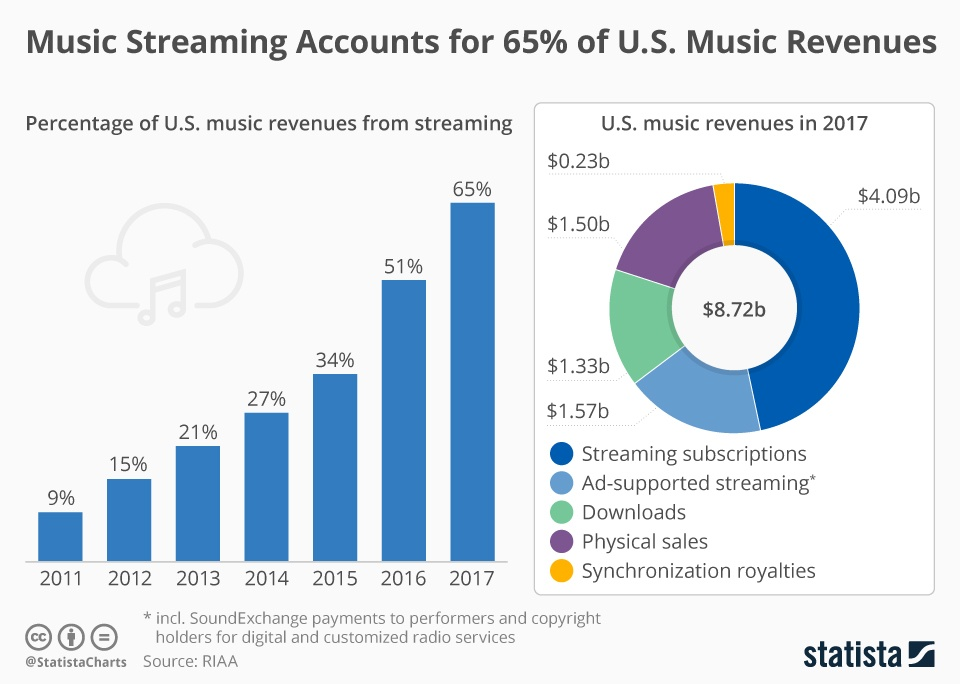 streaming_proportion_of_us_music_revenue