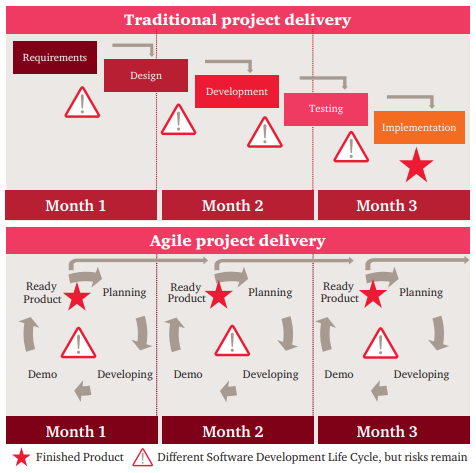 traditional_project_delivery_vs_agile_project_delivery
