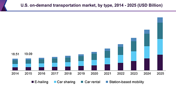 us-on-demand-transportation-market